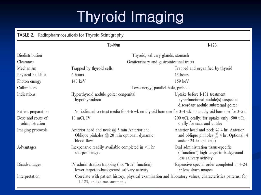 Thyroid Imaging