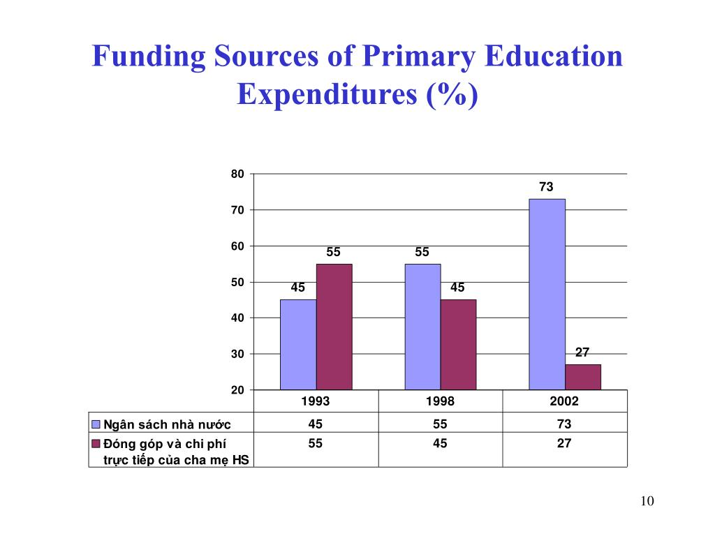 Funding Sources of Primary Education Expenditures (%)
