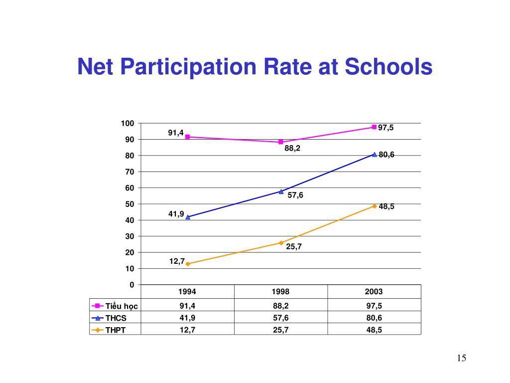 Net Participation Rate at Schools