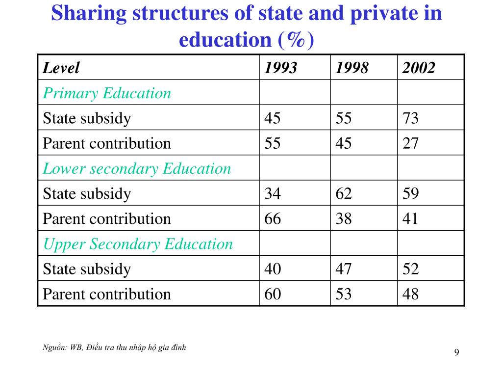 Sharing structures of state and private in education (%)