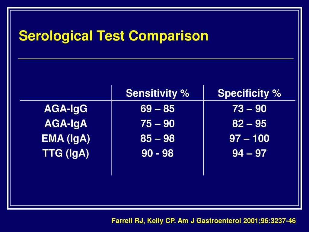 Serological Test Comparison