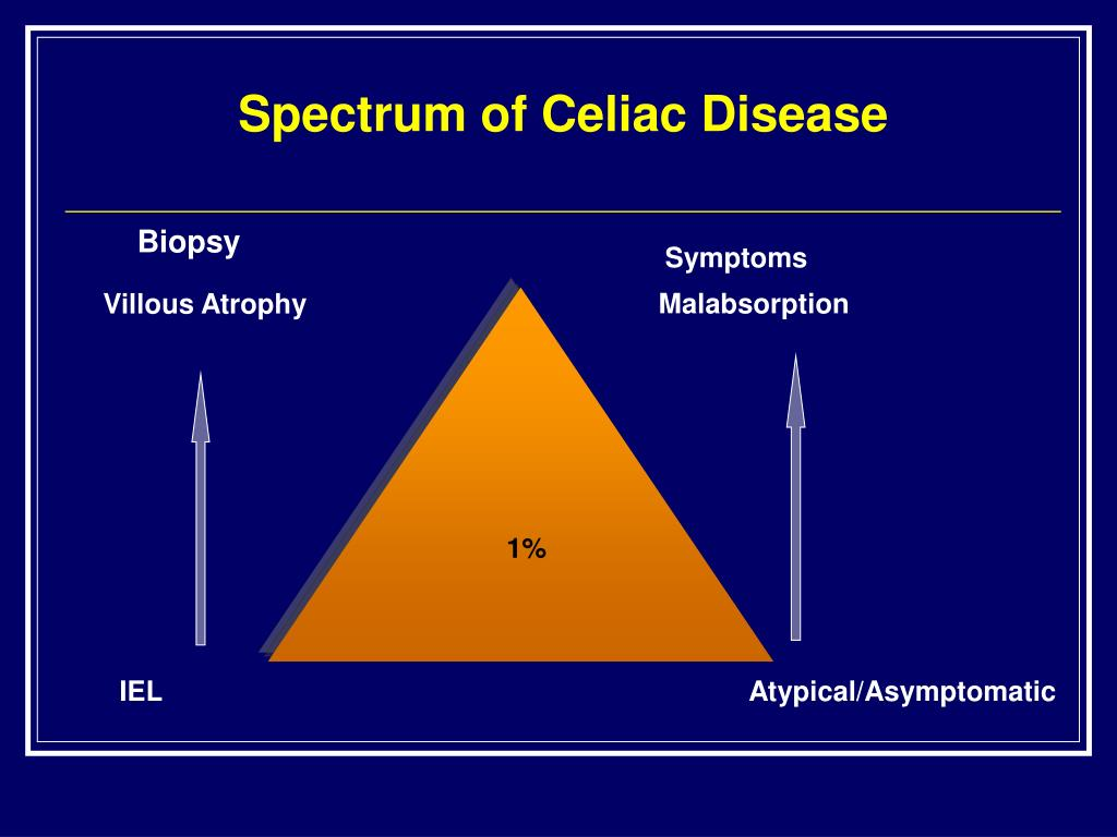 Spectrum of Celiac Disease