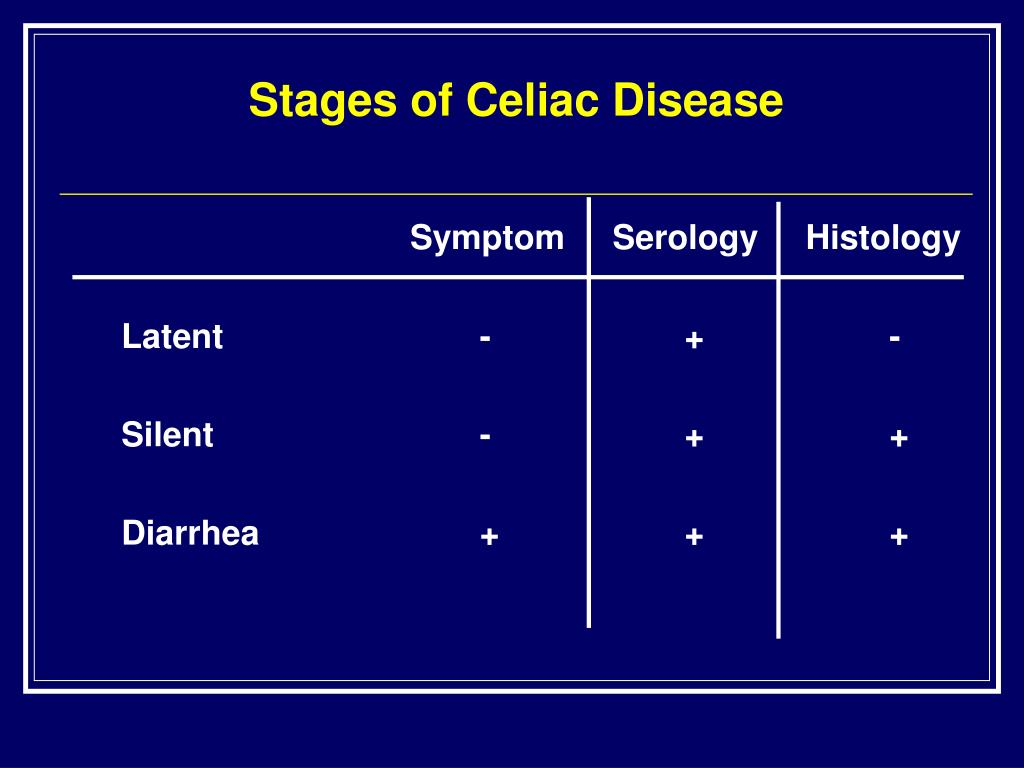Stages of Celiac Disease