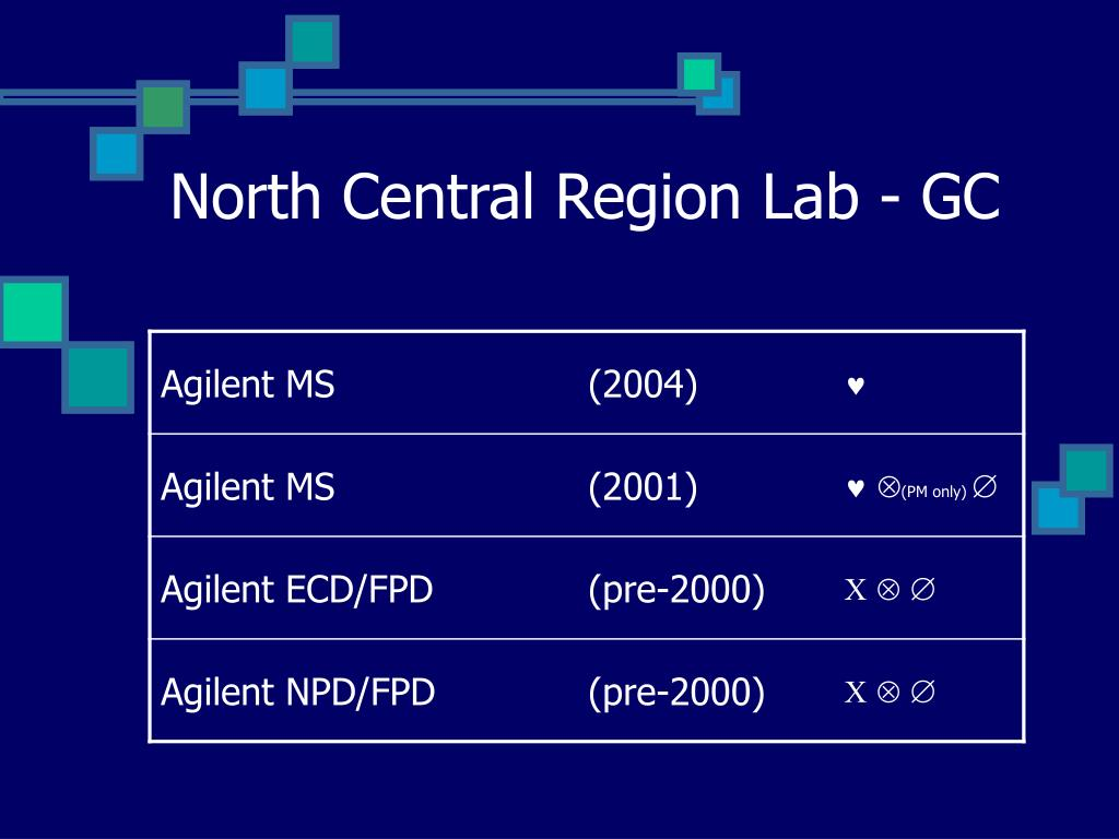 North Central Region Lab - GC
