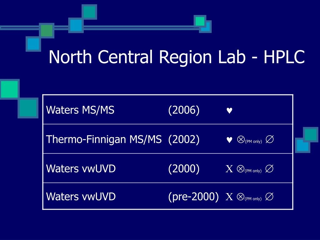 North Central Region Lab - HPLC