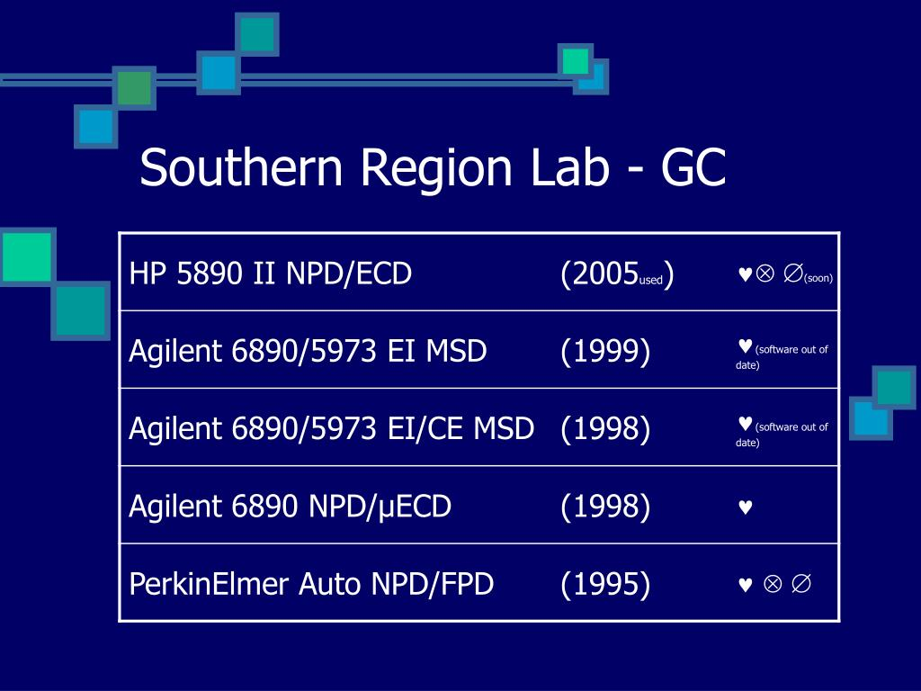 Southern Region Lab - GC