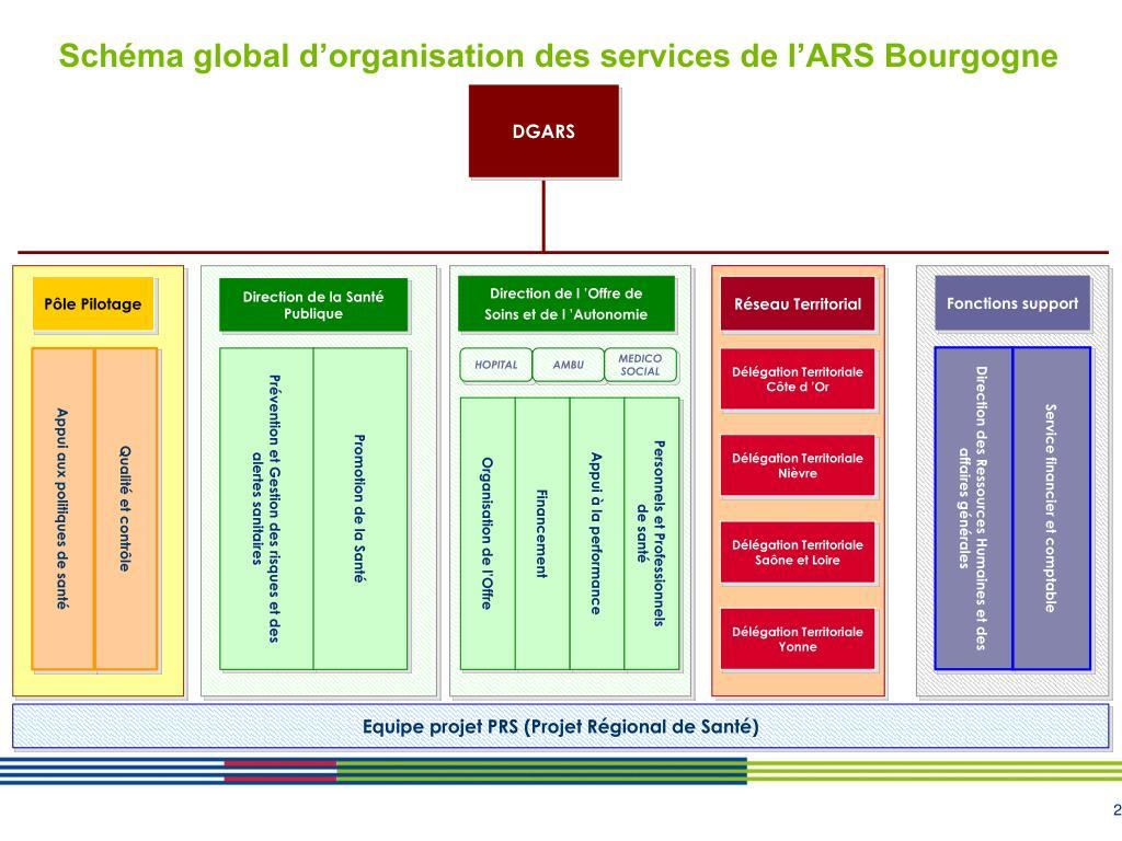 Schéma global d'organisation des services de l'ARS Bourgogne