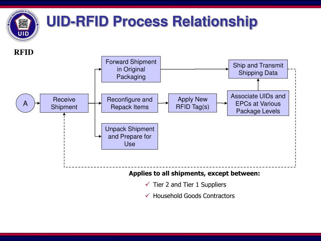 UID-RFID Process Relationship