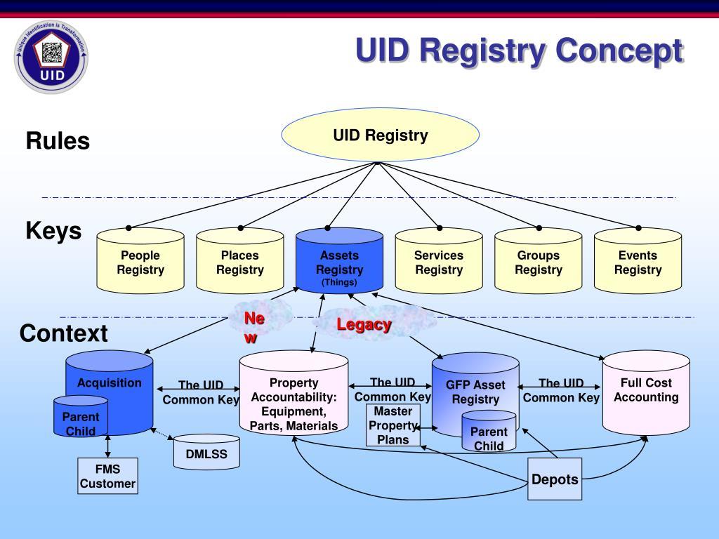 The UID