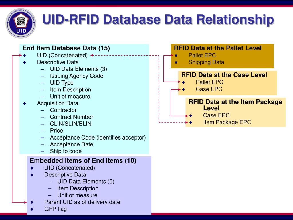 RFID Data at the Pallet Level