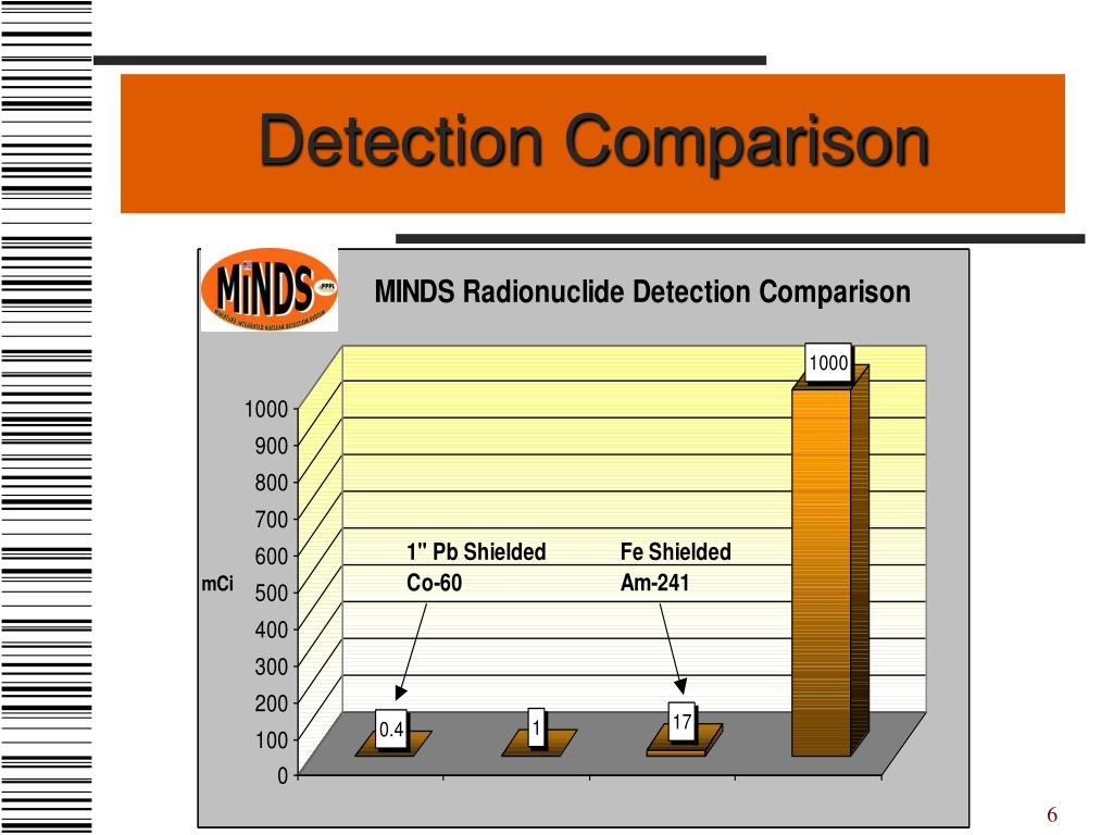 Detection Comparison