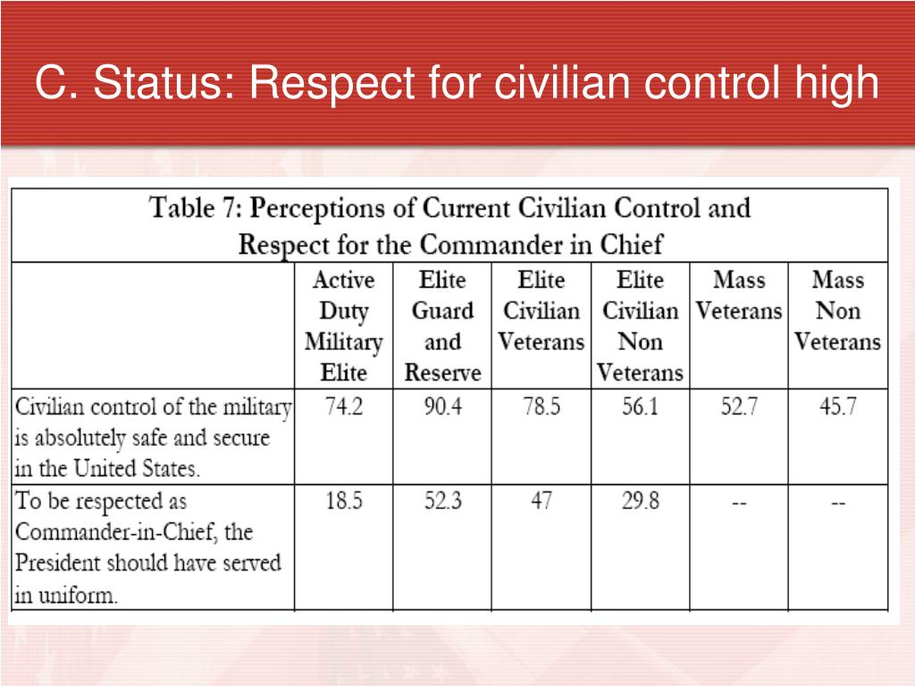 C. Status: Respect for civilian control high