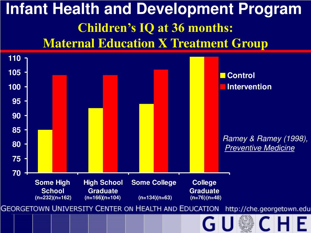 Infant Health and Development Program