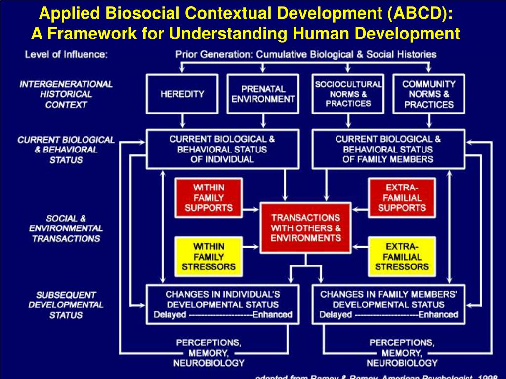 Applied Biosocial Contextual Development (ABCD):