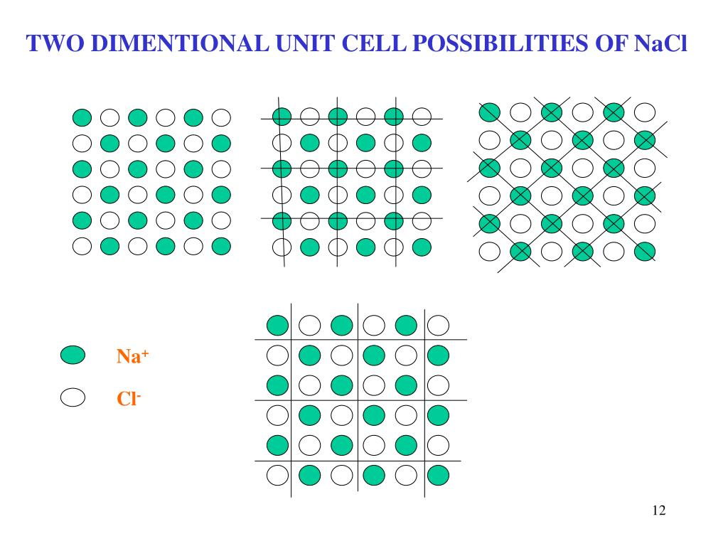 TWO DIMENTIONAL UNIT CELL POSSIBILITIES OF NaCl