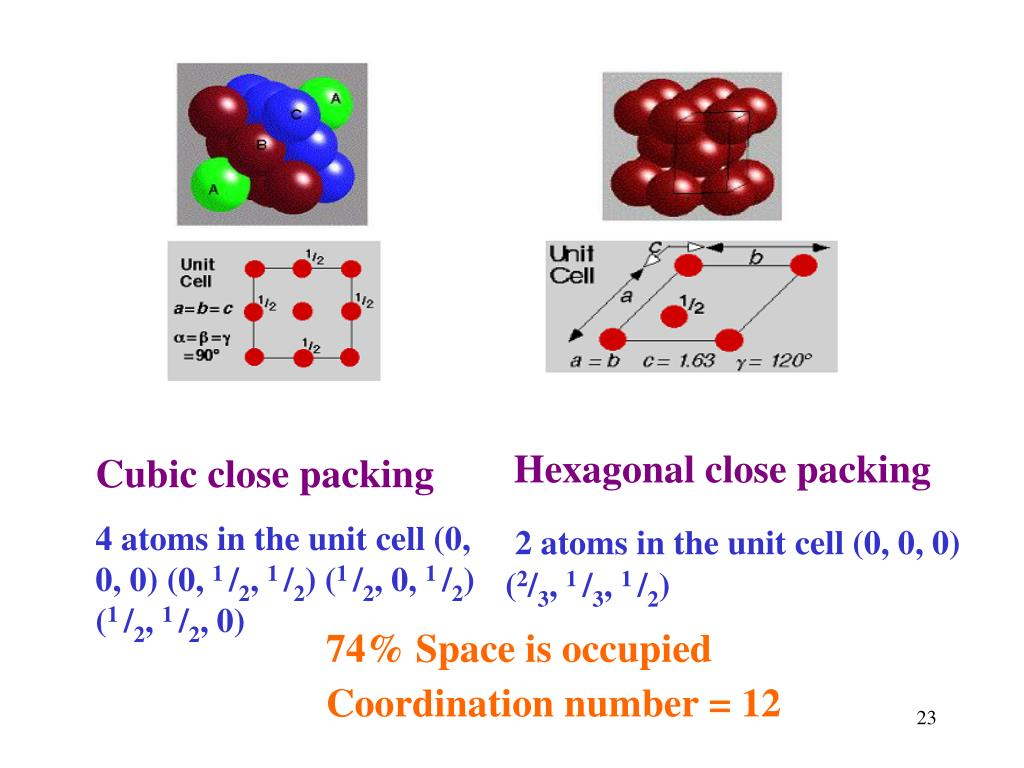 Cubic close packing
