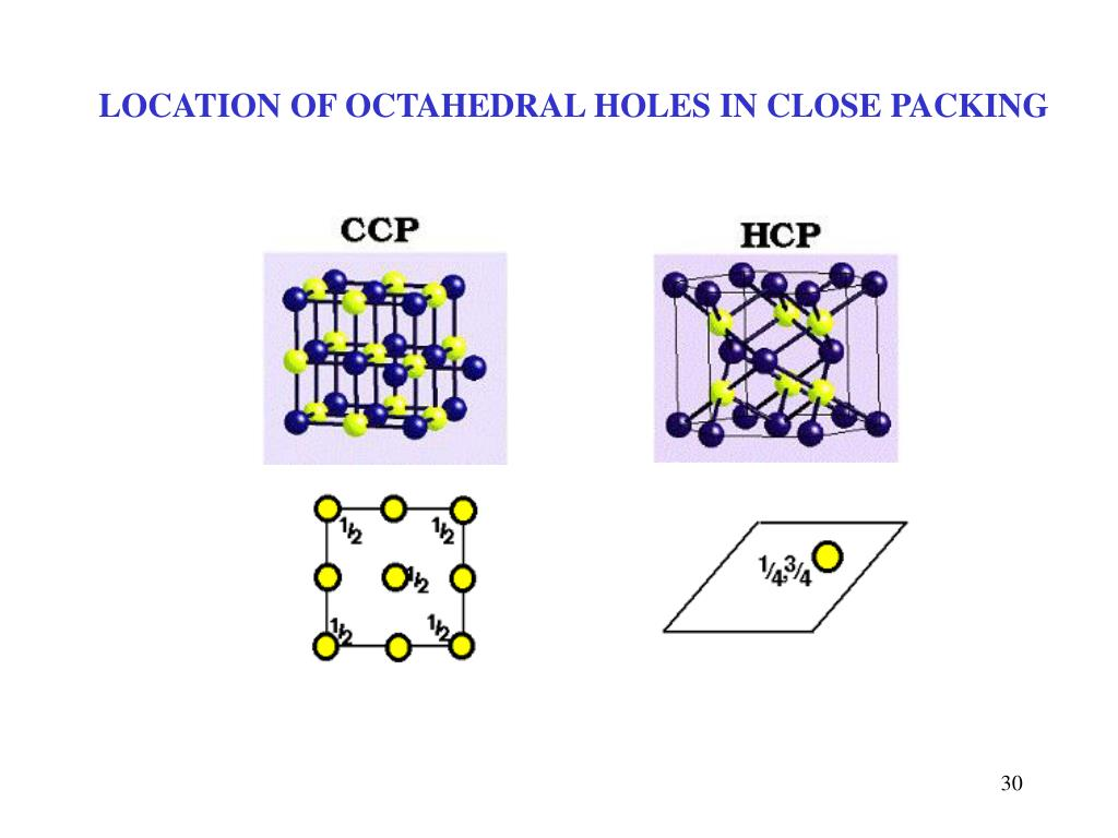 LOCATION OF OCTAHEDRAL HOLES IN CLOSE PACKING