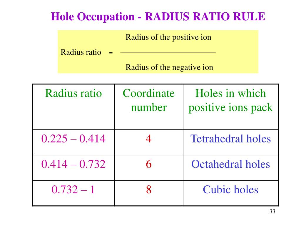 Radius of the positive ion