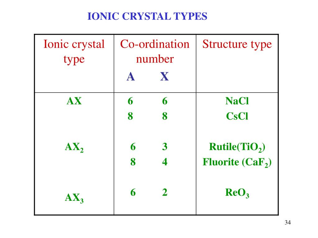 IONIC CRYSTAL TYPES