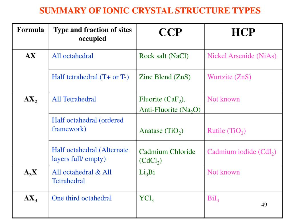 SUMMARY OF IONIC CRYSTAL STRUCTURE TYPES
