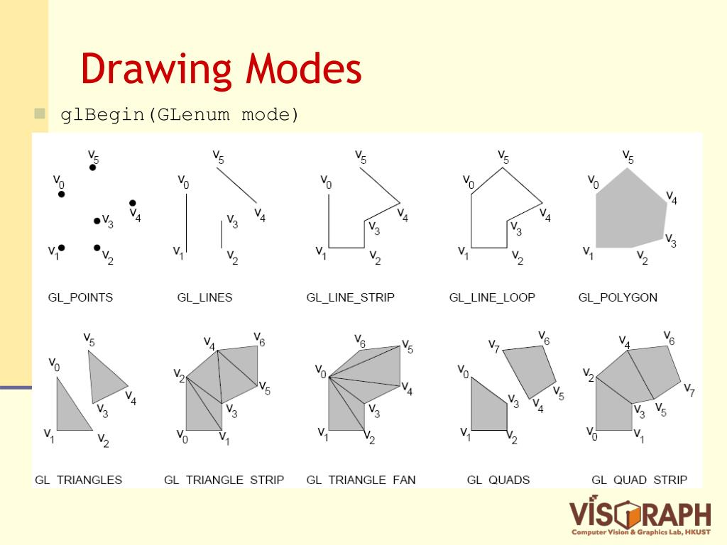 Drawing Modes