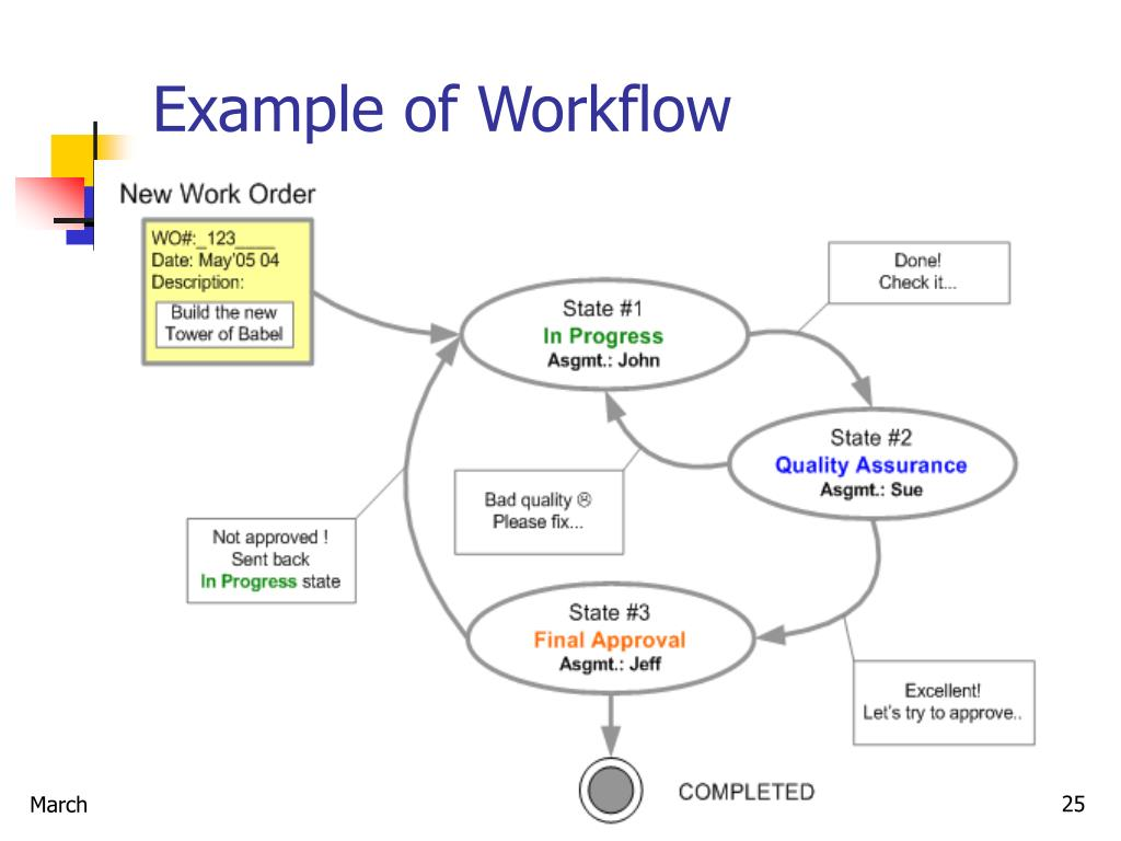 Example of Workflow