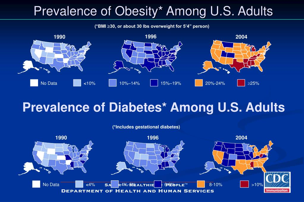 Prevalence of Obesity* Among U.S. Adults