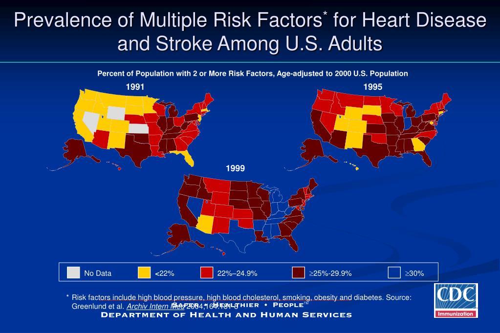 Prevalence of Multiple Risk Factors