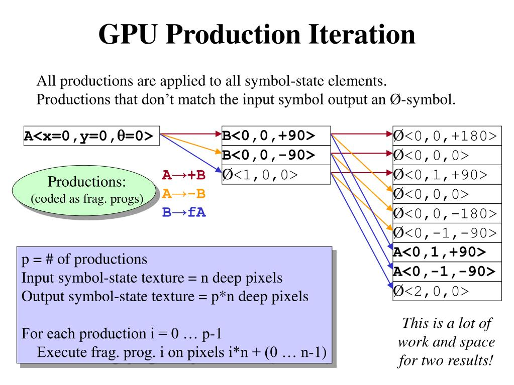 GPU Production Iteration