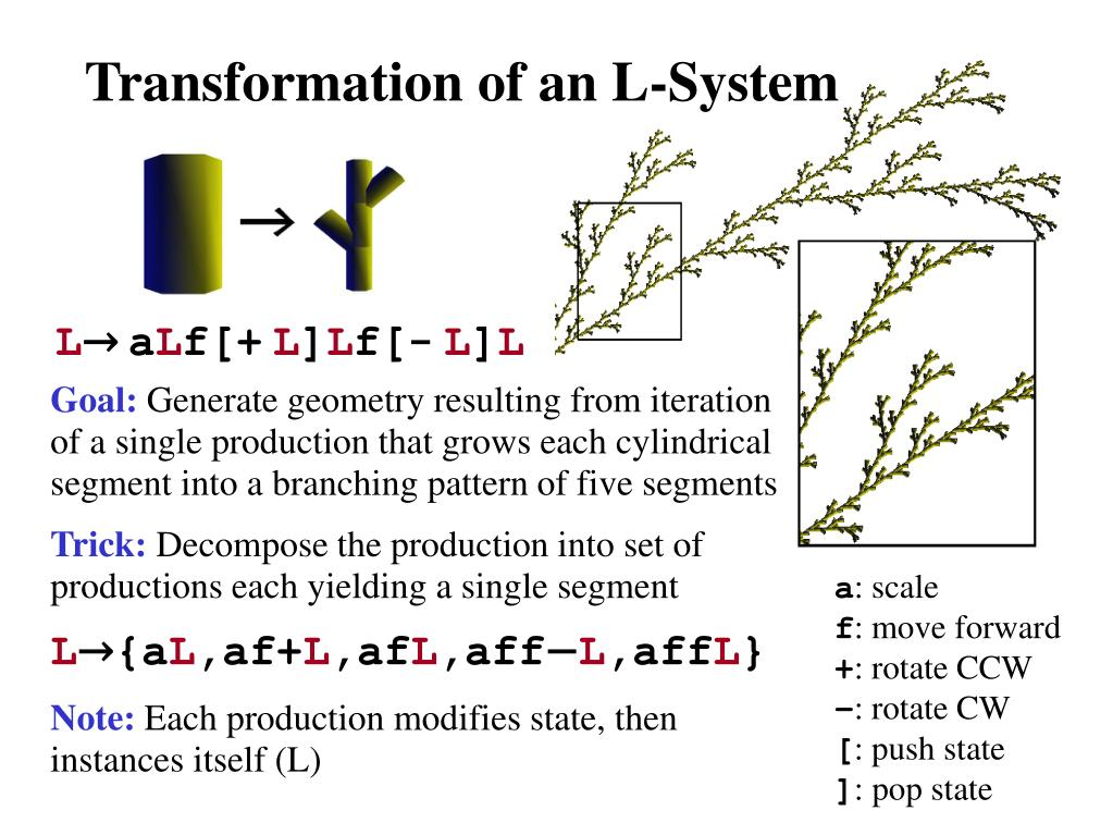Transformation of an L-System
