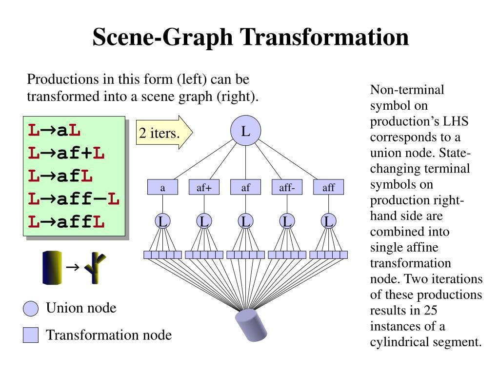 Scene-Graph Transformation
