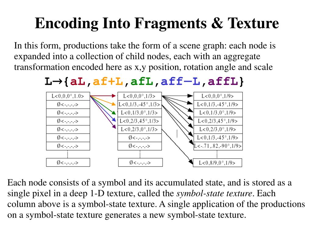 Encoding Into Fragments & Texture