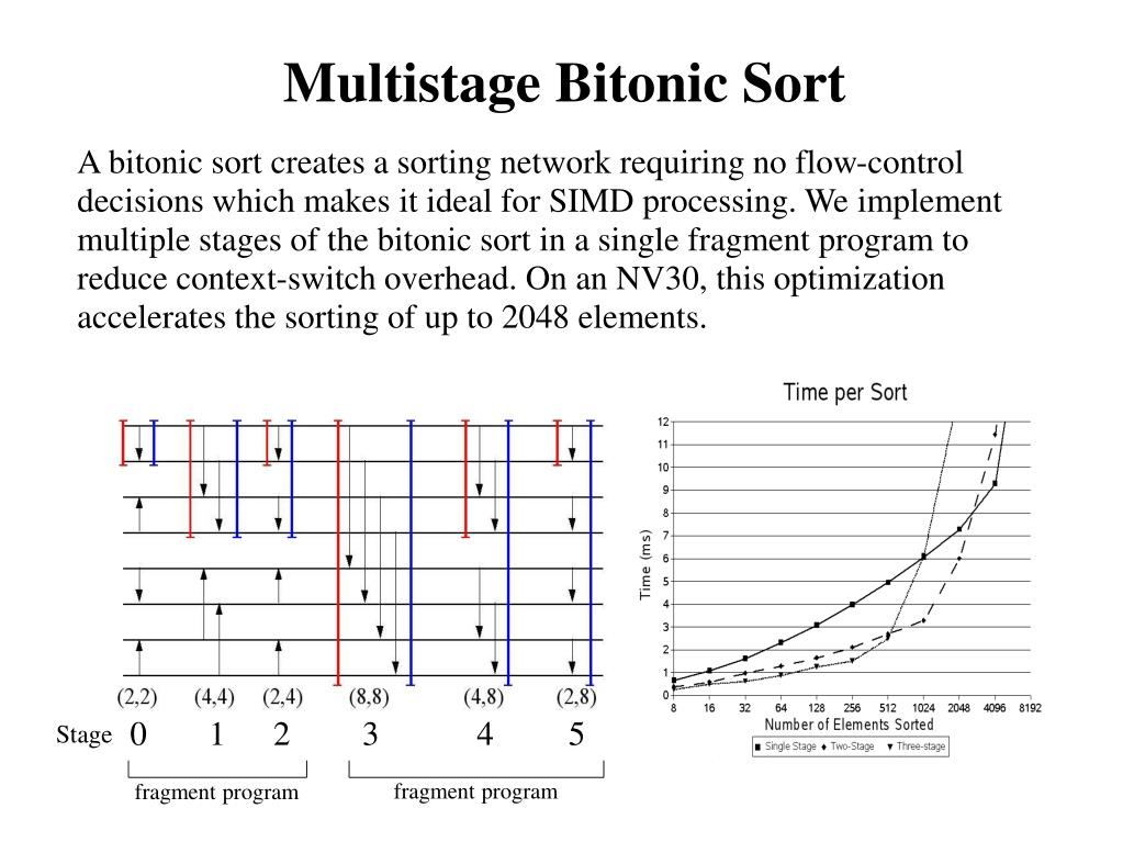 Multistage Bitonic Sort