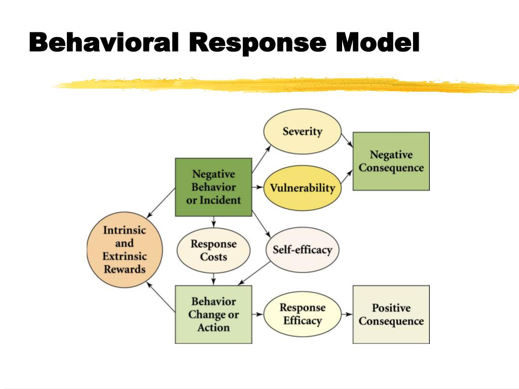 Behavioral Response Model