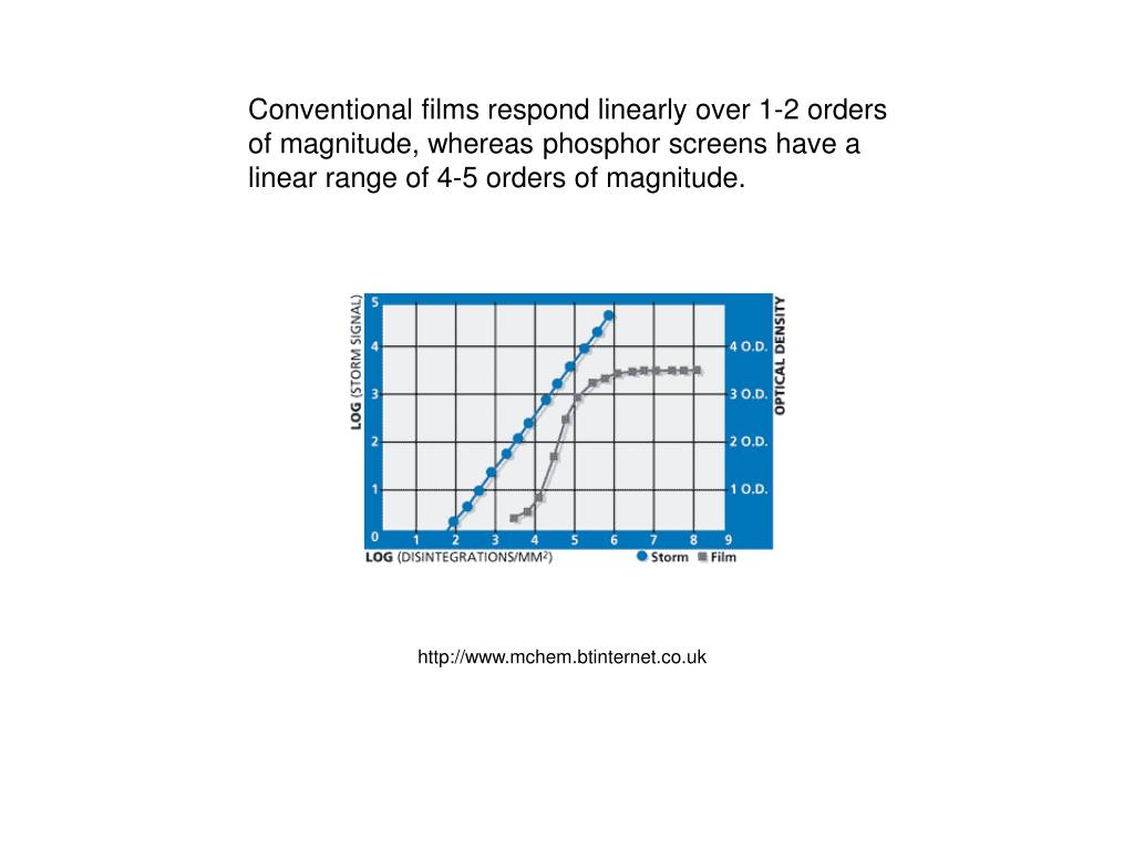 Conventional films respond linearly over 1-2 orders of magnitude, whereas phosphor screens have a linear range of 4-5 orders of magnitude.