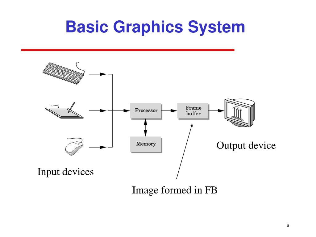Basic Graphics System