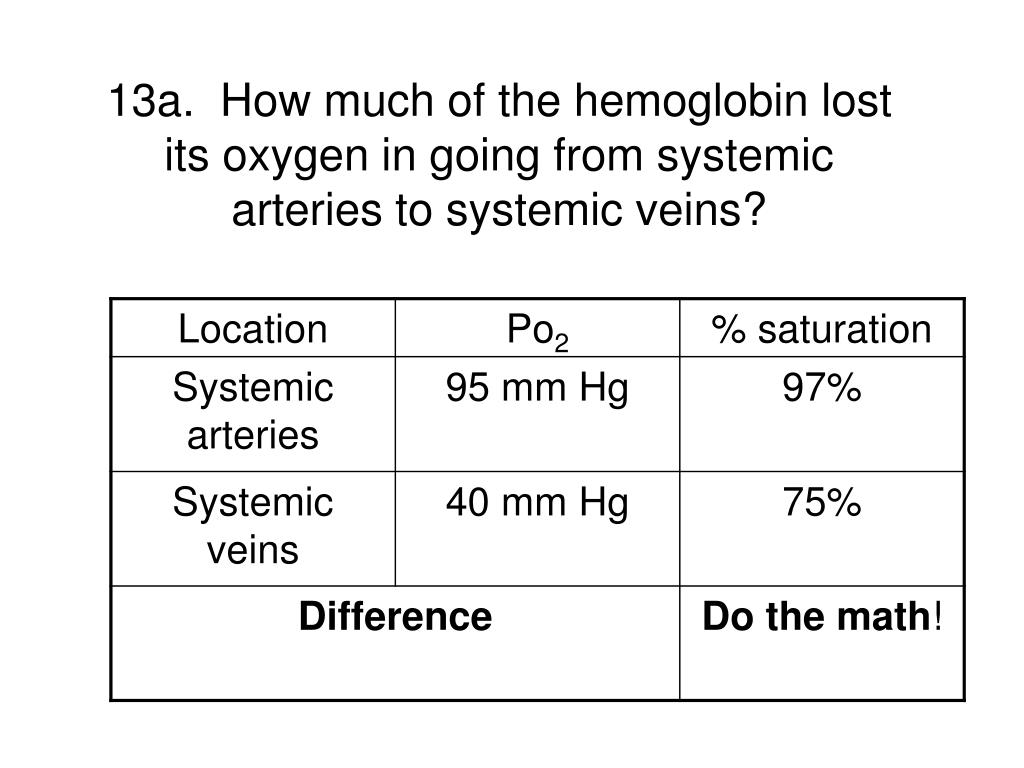 13a.  How much of the hemoglobin lost its oxygen in going from systemic arteries to systemic veins?