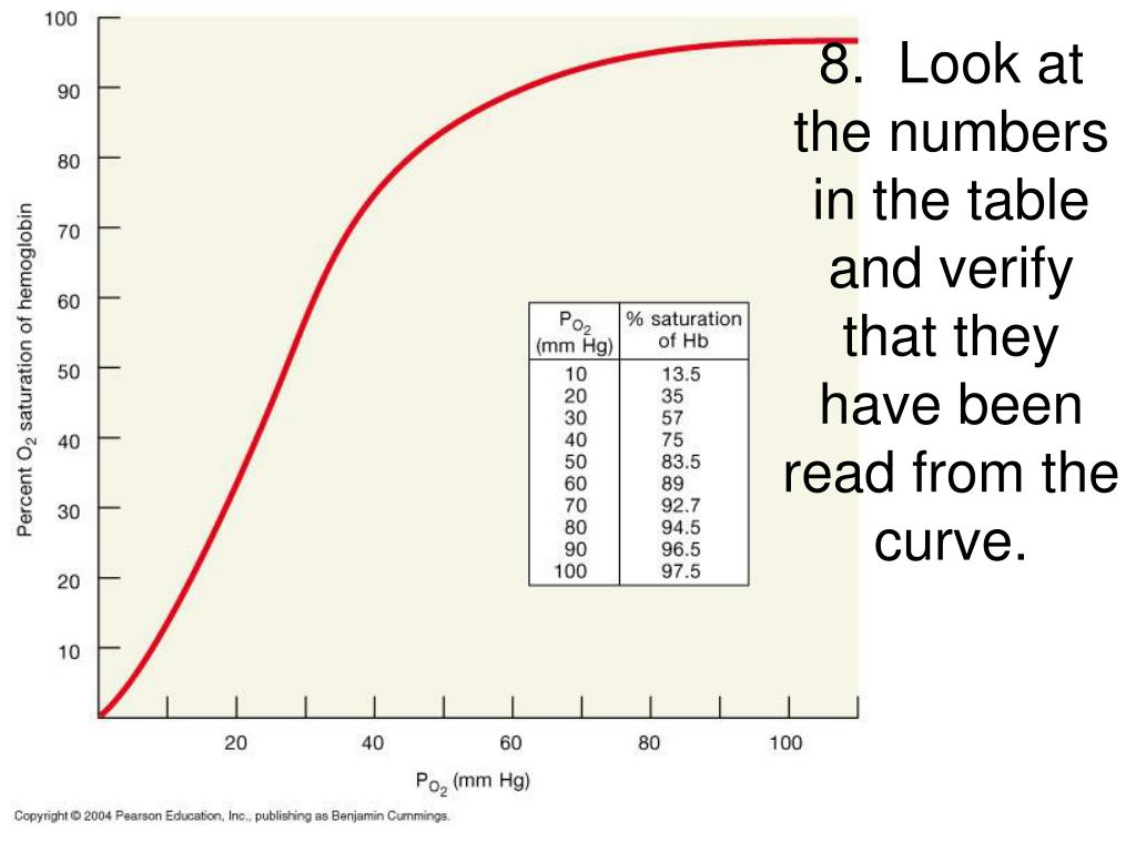 8.  Look at the numbers in the table and verify that they have been read from the curve.