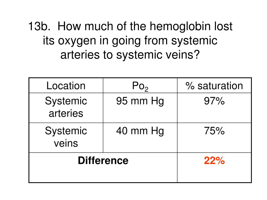13b.  How much of the hemoglobin lost its oxygen in going from systemic arteries to systemic veins?