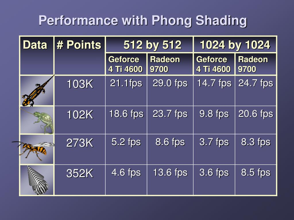 Performance with Phong Shading