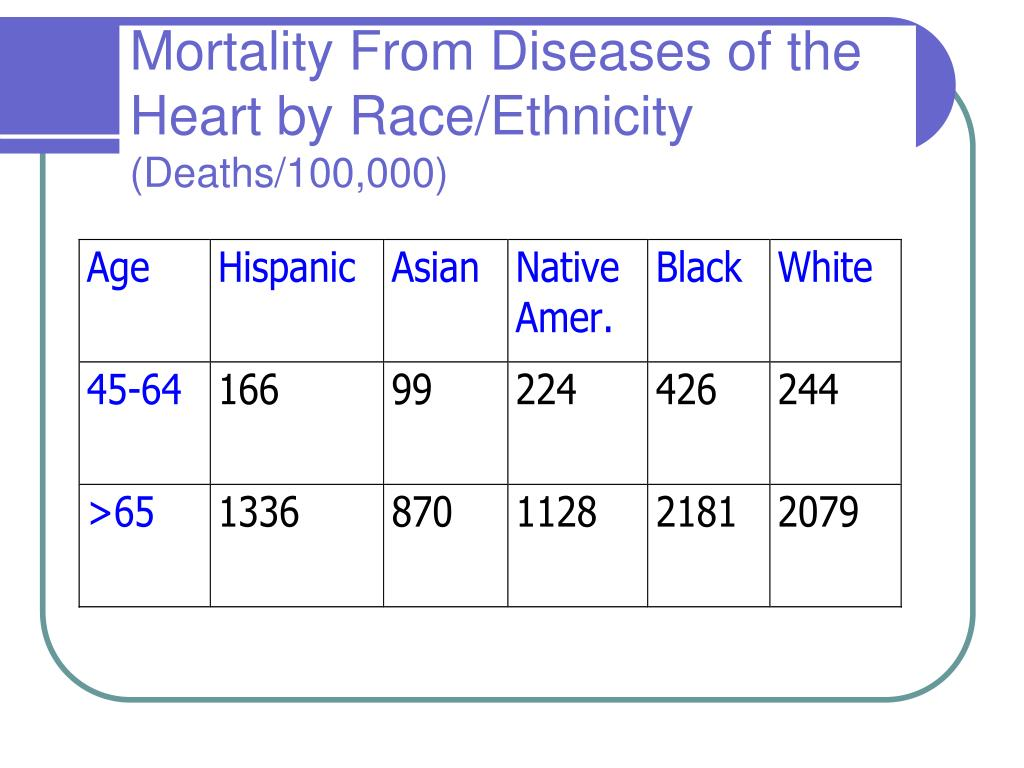 Mortality From Diseases of the Heart by Race/Ethnicity