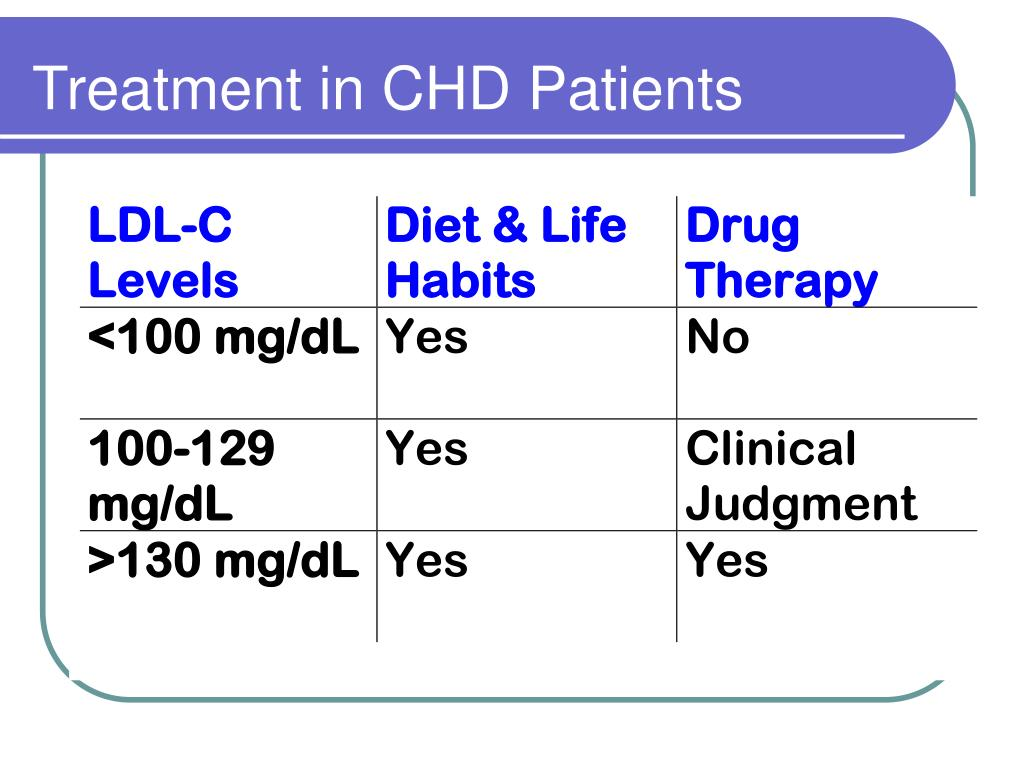 Treatment in CHD Patients