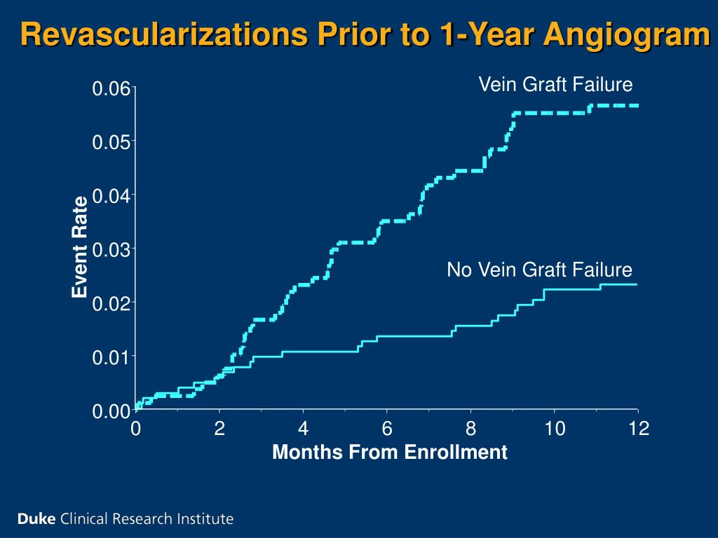Revascularizations Prior to 1-Year Angiogram