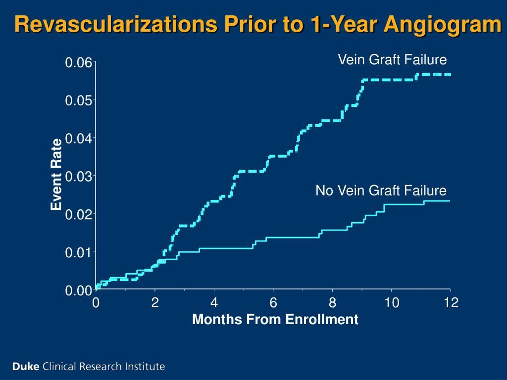 Revascularizations Prior to 1-Year Angiogram