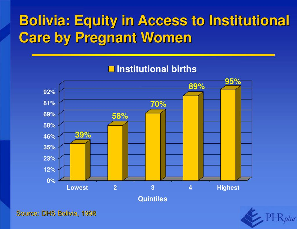 Bolivia: Equity in Access to Institutional Care by Pregnant Women