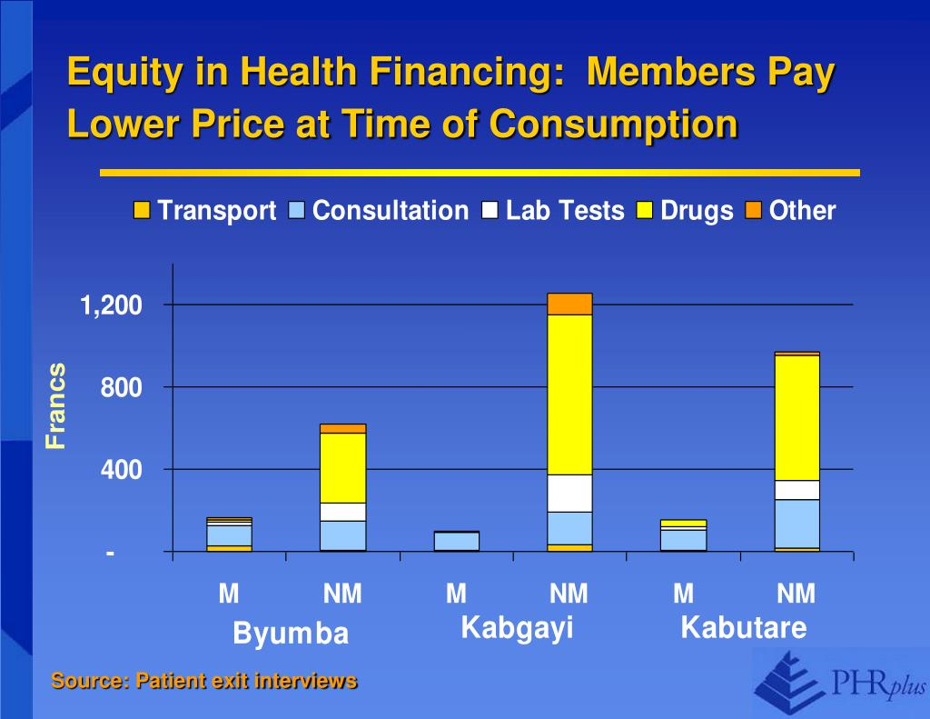 Equity in Health Financing:  Members Pay Lower Price at Time of Consumption