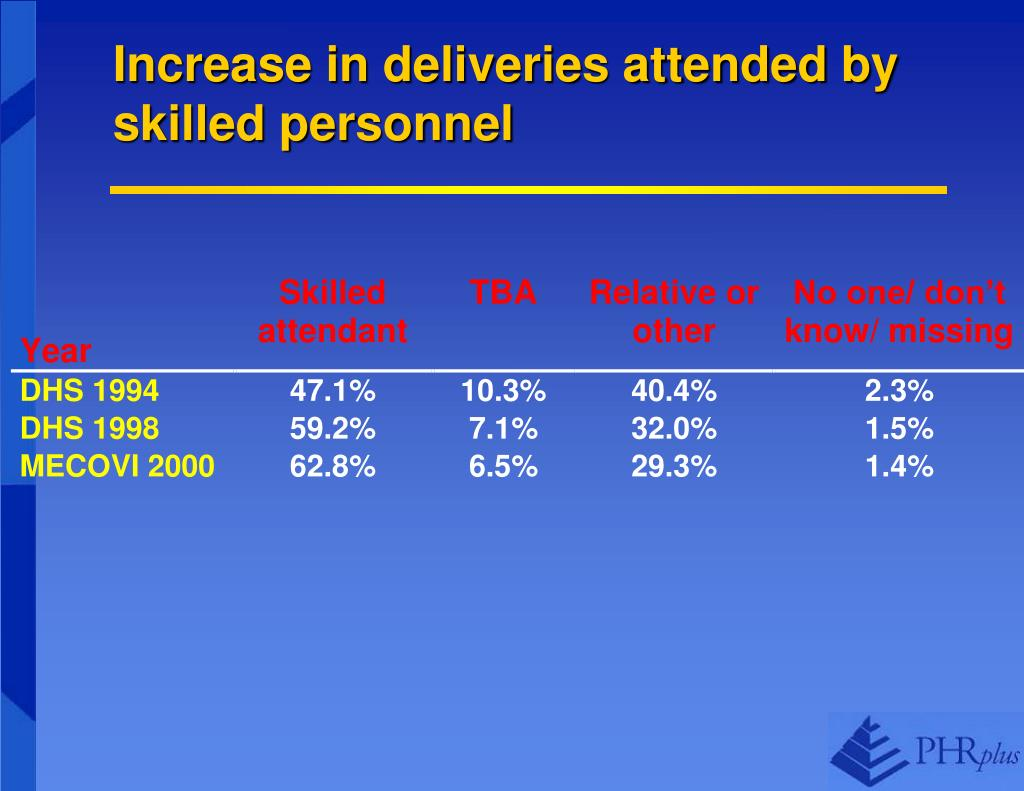 Increase in deliveries attended by skilled personnel