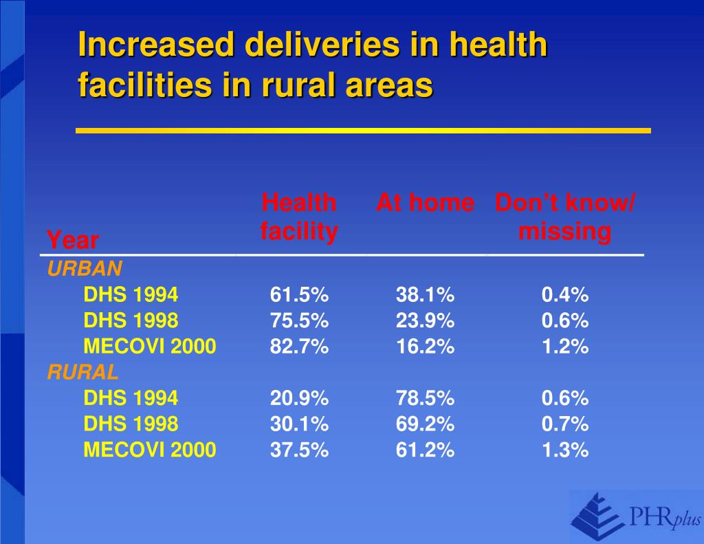 Increased deliveries in health facilities in rural areas