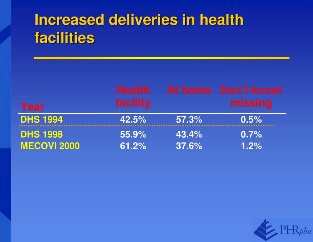 Increased deliveries in health facilities