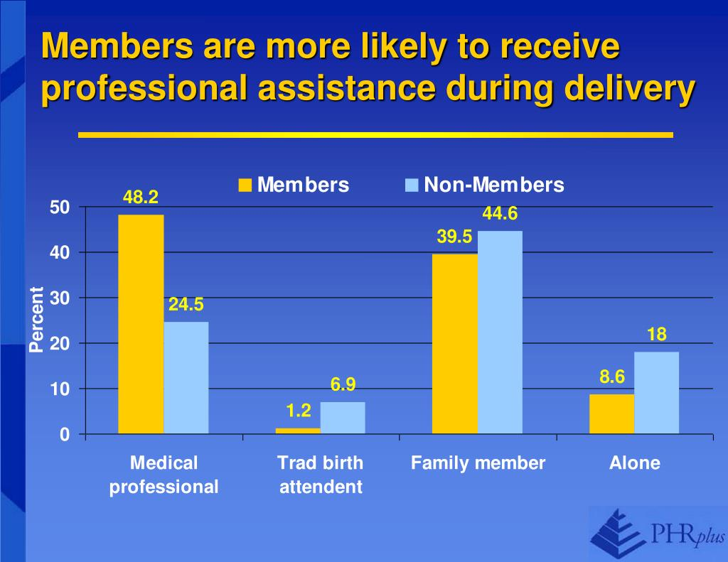 Members are more likely to receive professional assistance during delivery